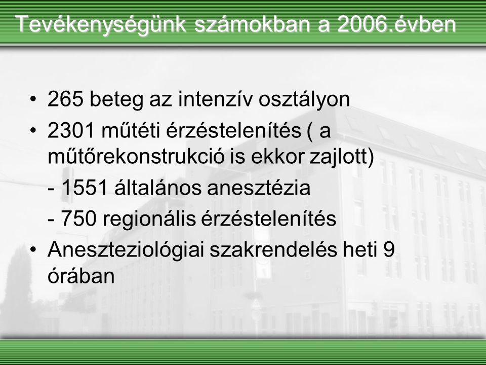 Tevékenységünk számokban a 2006.évben 265 beteg az intenzív osztályon 2301 műtéti érzéstelenítés ( a műtőrekonstrukció is ekkor zajlott) - 1551 általá