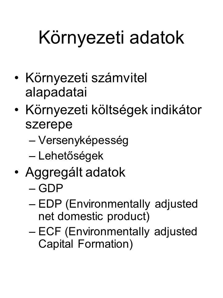 Környezeti adatok Környezeti számvitel alapadatai Környezeti költségek indikátor szerepe –Versenyképesség –Lehetőségek Aggregált adatok –GDP –EDP (Environmentally adjusted net domestic product) –ECF (Environmentally adjusted Capital Formation)