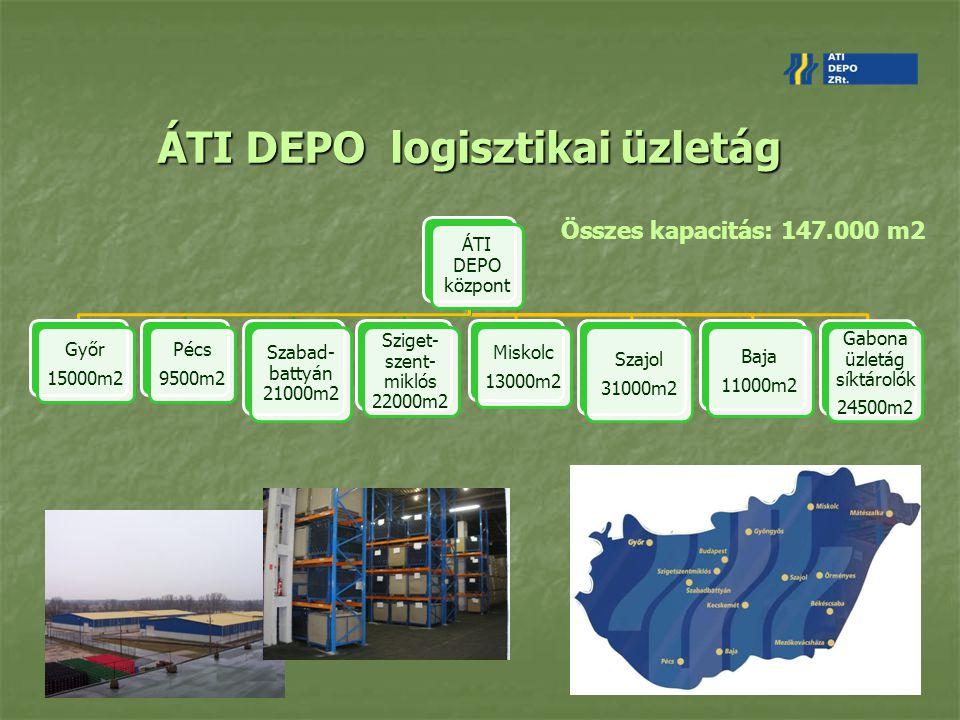 ÁTI DEPO logisztikai üzletág ÁTI DEPO központ Győr 15000m2 Pécs 9500m2 Szabad- battyán 21000m2 Sziget- szent- miklós 22000m2 Miskolc 13000m2 Szajol 31