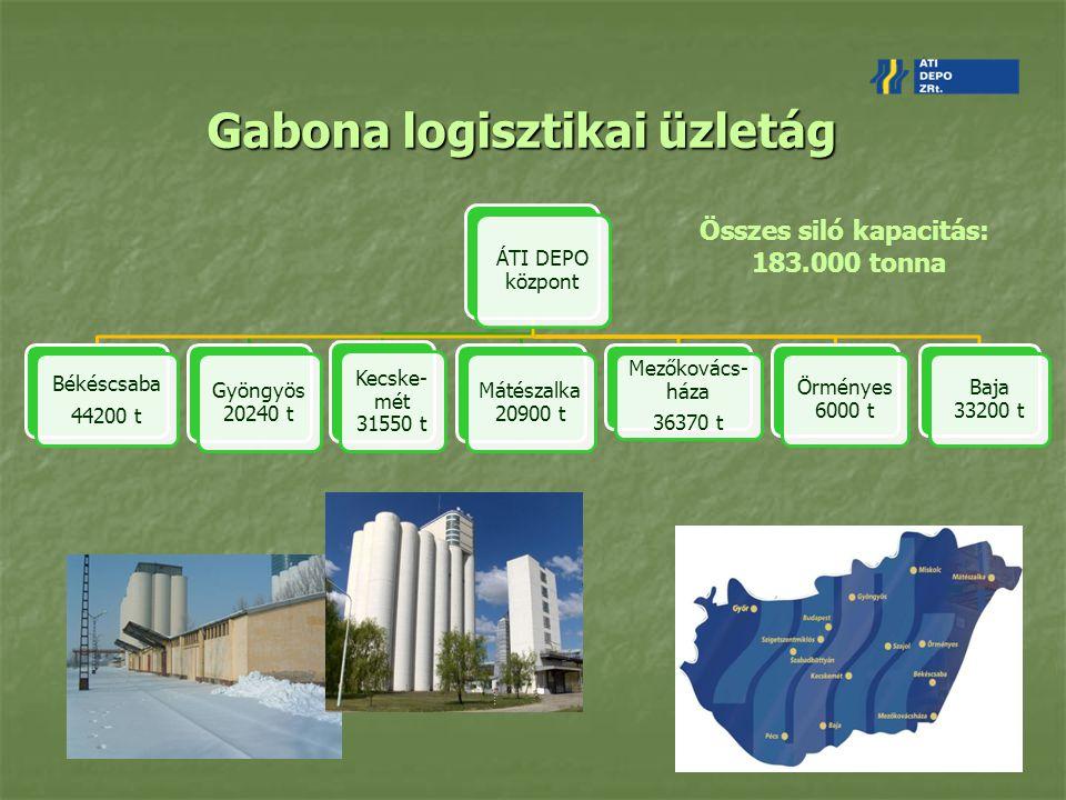 Gabona logisztikai üzletág ÁTI DEPO központ Békéscsaba 44200 t Gyöngyös 20240 t Kecske- mét 31550 t Mátészalka 20900 t Mezőkovács- háza 36370 t Örmény