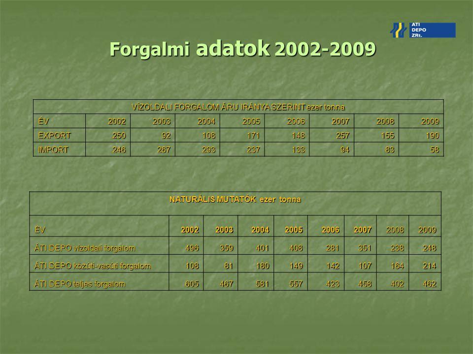 Forgalmi adatok 2002-2009 VÍZOLDALI FORGALOM ÁRU IRÁNYA SZERINT ezer tonna ÉV20022003200420052006200720082009 EXPORT25092108171148257155190 IMPORT2462