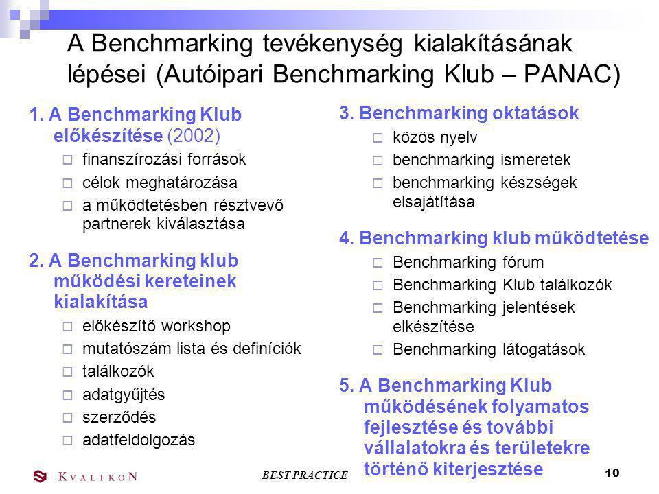 BEST PRACTICE 9 A benchmarking folyamata Tervezés Adatgyűjtés Elemzés Adaptálás Implementáció Lezárás