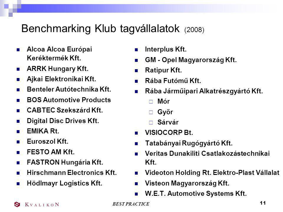 BEST PRACTICE 10 A Benchmarking tevékenység kialakításának lépései (Autóipari Benchmarking Klub – PANAC) 1. A Benchmarking Klub előkészítése (2002) 