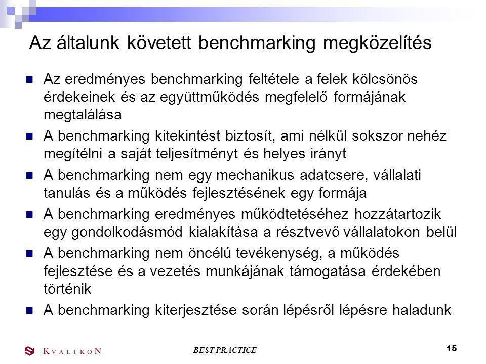 BEST PRACTICE 14 Benchmarking találkozók Benchmarking Fórum  Évente két alkalom, az adatgyűjtési ciklusok lezáró rendezvénye  A félév eredményeinek kiértékelése, elismerések átadása Benchmarking Klub Találkozók  Vállalat látogatásokkal egybekötött megbeszélések  Adott témára koncentrál, vállalati jó gyakorlatok bemutatása  Folyamat-benchmarkingra ad lehetőséget  Igény szerint – félévente 2-3 látogatás