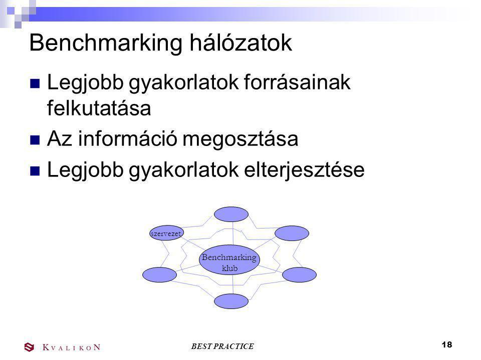 BEST PRACTICE 17 Best Practice Benchmarking A Best Practice Benchmarking területének, céljának meghatározása Felmérés, adatgyűjtés A Best Practice azonosítása és validálása A Benchmark szervezet (Best Practice forrásának) azonosítása Helyszíni látogatás Best Practice jelentés készítése Best Practice Fórum