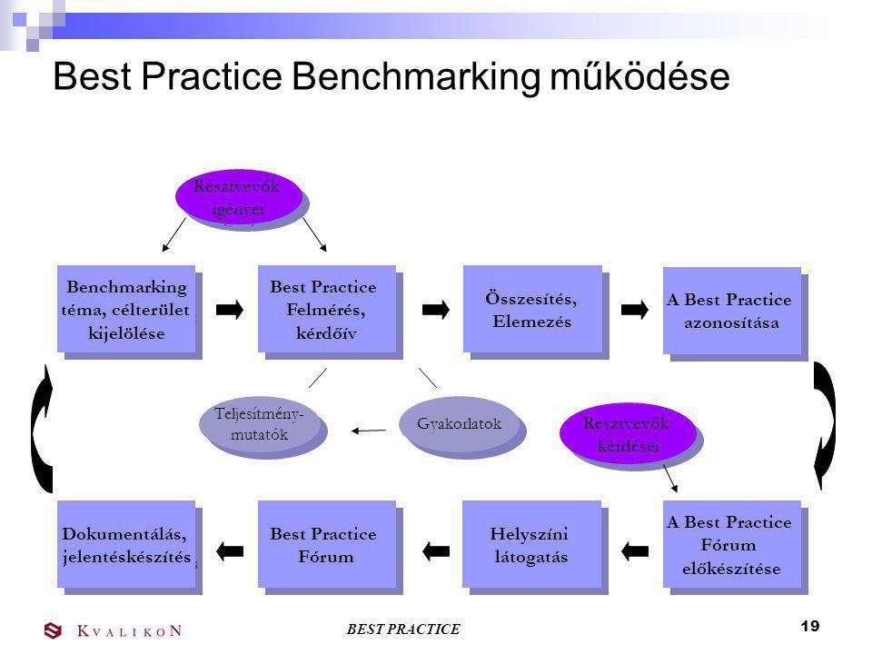 BEST PRACTICE 18 Benchmarking hálózatok Legjobb gyakorlatok forrásainak felkutatása Az információ megosztása Legjobb gyakorlatok elterjesztése Benchmarking klub szervezet