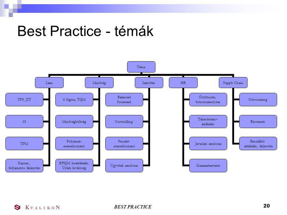 BEST PRACTICE 19 Best Practice Benchmarking működése Benchmarking téma, célterület kijelölése Benchmarking téma, célterület kijelölése Best Practice Felmérés, kérdőív Best Practice Felmérés, kérdőív Résztvevők igényei Dokumentálás, jelentéskészítés Dokumentálás, jelentéskészítés Helyszíni látogatás Teljesítmény- mutatók Gyakorlatok Összesítés, Elemezés A Best Practice Fórum előkészítése A Best Practice Fórum előkészítése Best Practice Fórum Résztvevők kérdései A Best Practice azonosítása
