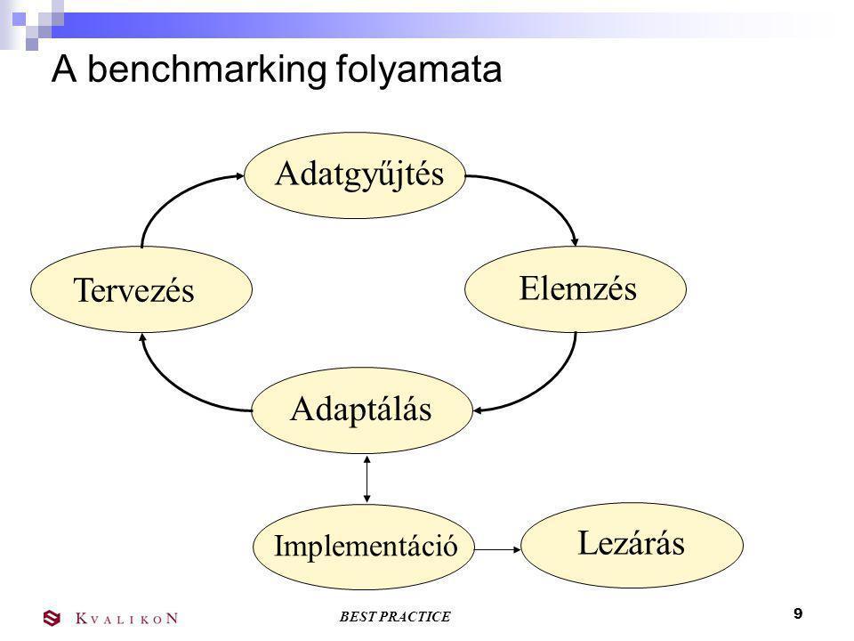 BEST PRACTICE 8 Benchmarking folyamat Tervezés Adatgyűjtés Elemzés Adaptálás Imple- mentáció Lezárás
