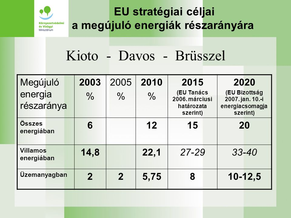 Hazai célok a megújuló energiák részarányára Megújuló energia részaránya 2003 % 2005 % 2010 % 2013 % Összes hazai energia- felhasználásban 3,55,38,214,0 Hazai villamosenergia felhasználásban 0,94,56,5 Vállalás 3,6% 10-11 Hazai üzemanyag felhasználásban 0,55,75 Kioto - Davos – Brüsszel - Budapest