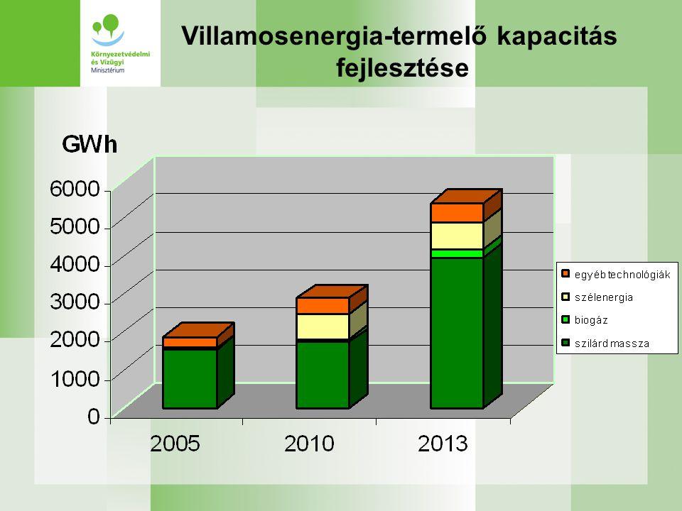 Tervezett megújuló energiahordozó-felhasználás növelése