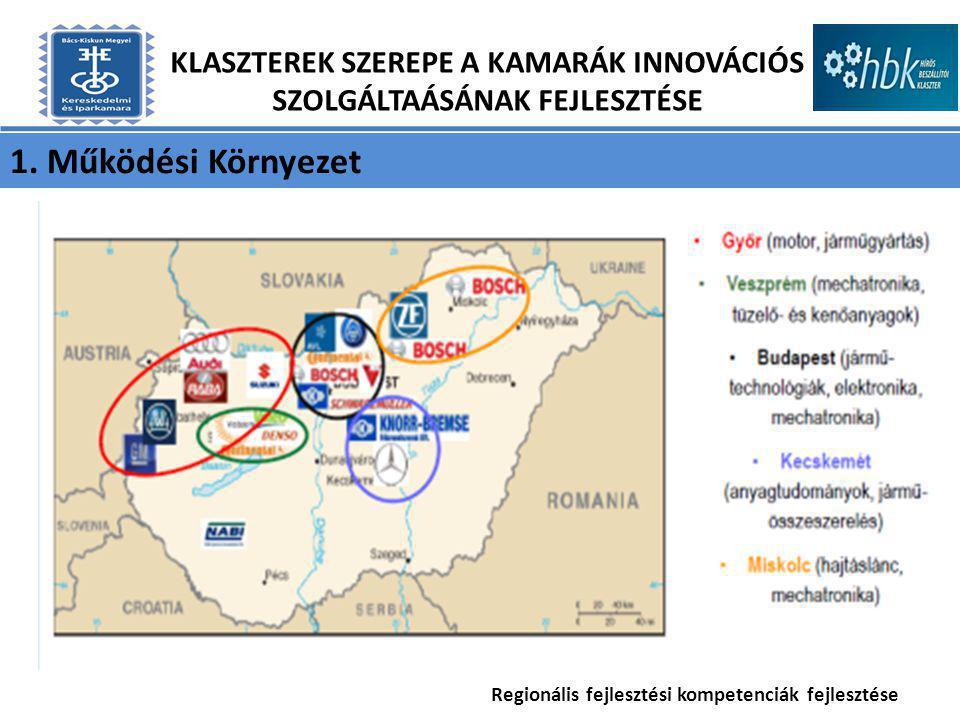 1. Működési Környezet KLASZTEREK SZEREPE A KAMARÁK INNOVÁCIÓS SZOLGÁLTAÁSÁNAK FEJLESZTÉSE Regionális fejlesztési kompetenciák fejlesztése