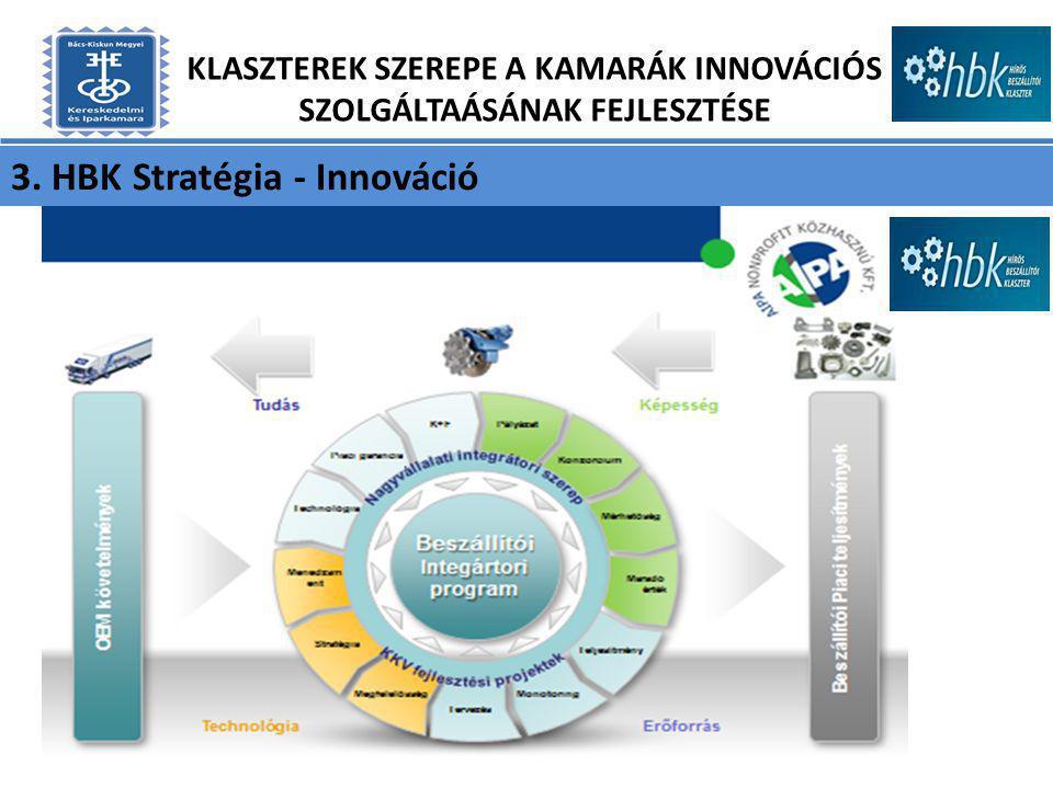 3. HBK Stratégia - Innováció KLASZTEREK SZEREPE A KAMARÁK INNOVÁCIÓS SZOLGÁLTAÁSÁNAK FEJLESZTÉSE