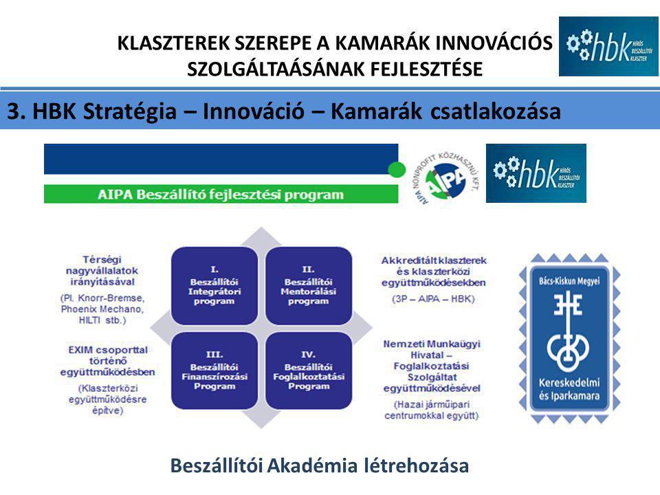 3. HBK Stratégia – Innováció – Kamarák csatlakozása KLASZTEREK SZEREPE A KAMARÁK INNOVÁCIÓS SZOLGÁLTAÁSÁNAK FEJLESZTÉSE Beszállítói Akadémia létrehozá