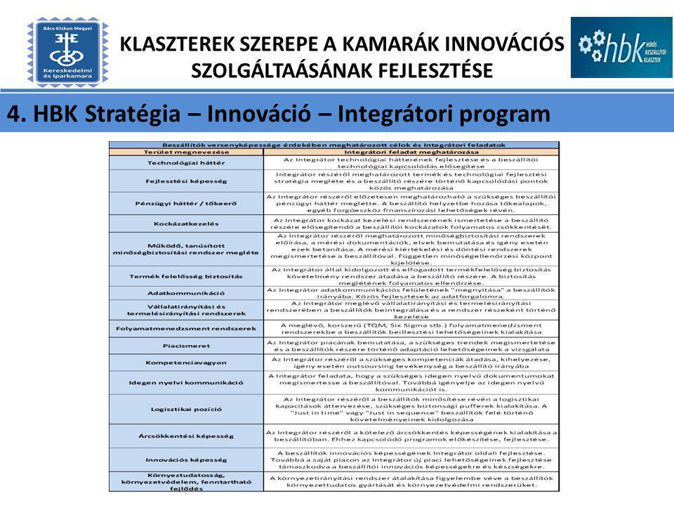 4. HBK Stratégia – Innováció – Integrátori program KLASZTEREK SZEREPE A KAMARÁK INNOVÁCIÓS SZOLGÁLTAÁSÁNAK FEJLESZTÉSE