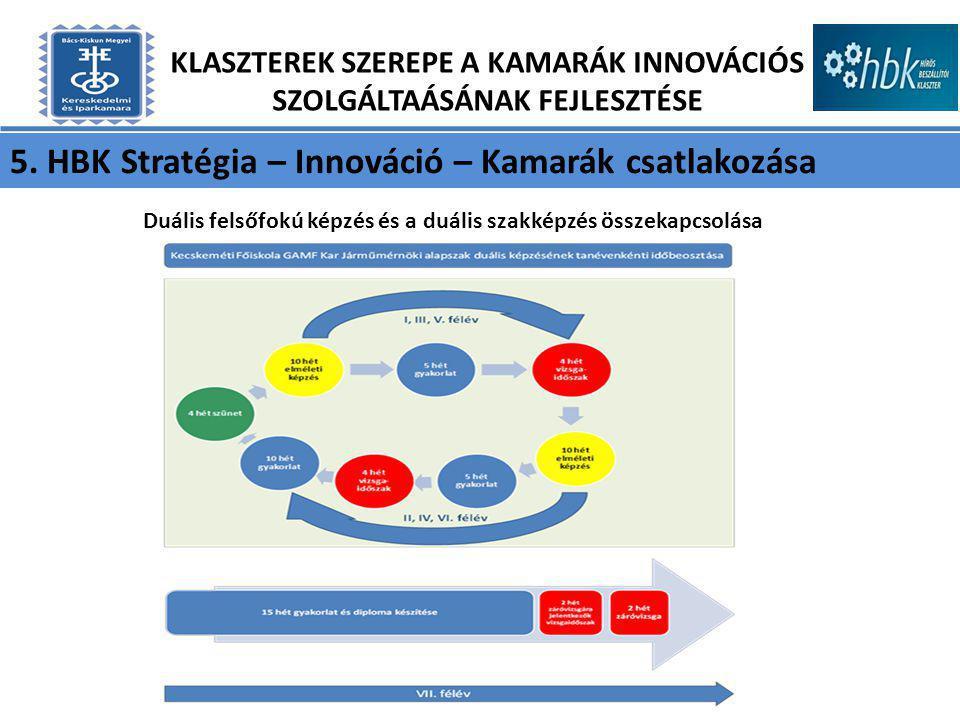5. HBK Stratégia – Innováció – Kamarák csatlakozása KLASZTEREK SZEREPE A KAMARÁK INNOVÁCIÓS SZOLGÁLTAÁSÁNAK FEJLESZTÉSE Duális felsőfokú képzés és a d