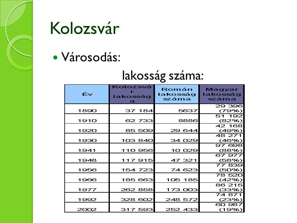 Kolozsvár Városodás: lakosság száma: