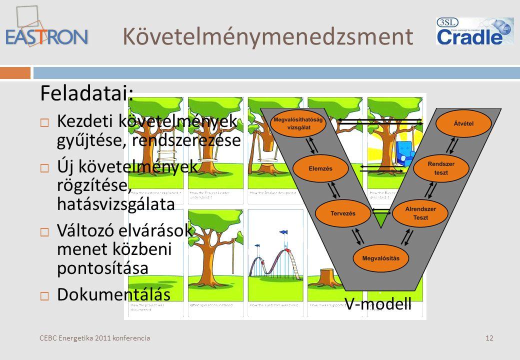 Követelménymenedzsment CEBC Energetika 2011 konferencia Feladatai:  Kezdeti követelmények gyűjtése, rendszerezése  Új követelmények rögzítése, hatásvizsgálata  Változó elvárások menet közbeni pontosítása  Dokumentálás 12 V-modell