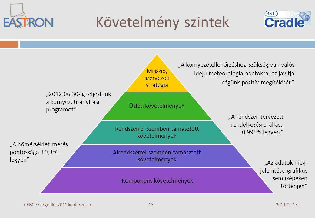 """Követelmény szintek 2011.09.15.CEBC Energetika 2011 konferencia 13 """"A környezetellenőrzéshez szükség van valós idejű meteorológia adatokra, ez javítja cégünk pozitív megítélését. """"2012.06.30-ig teljesítjük a környezetirányítási programot """"A rendszer tervezett rendelkezésre állása 0,995% legyen. """"Az adatok meg- jelenítése grafikus sémaképeken történjen """"A hőmérséklet mérés pontossága  0,3  C legyen"""