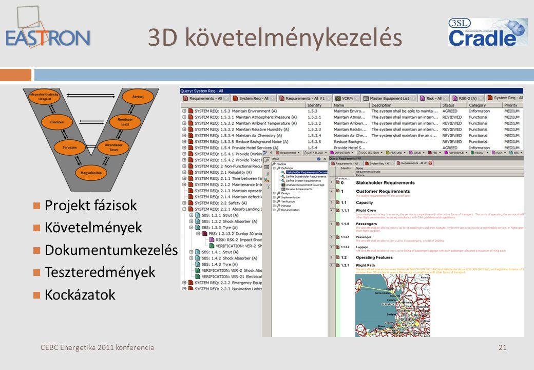 3D követelménykezelés CEBC Energetika 2011 konferencia Projekt fázisok Követelmények Dokumentumkezelés Teszteredmények Kockázatok 21