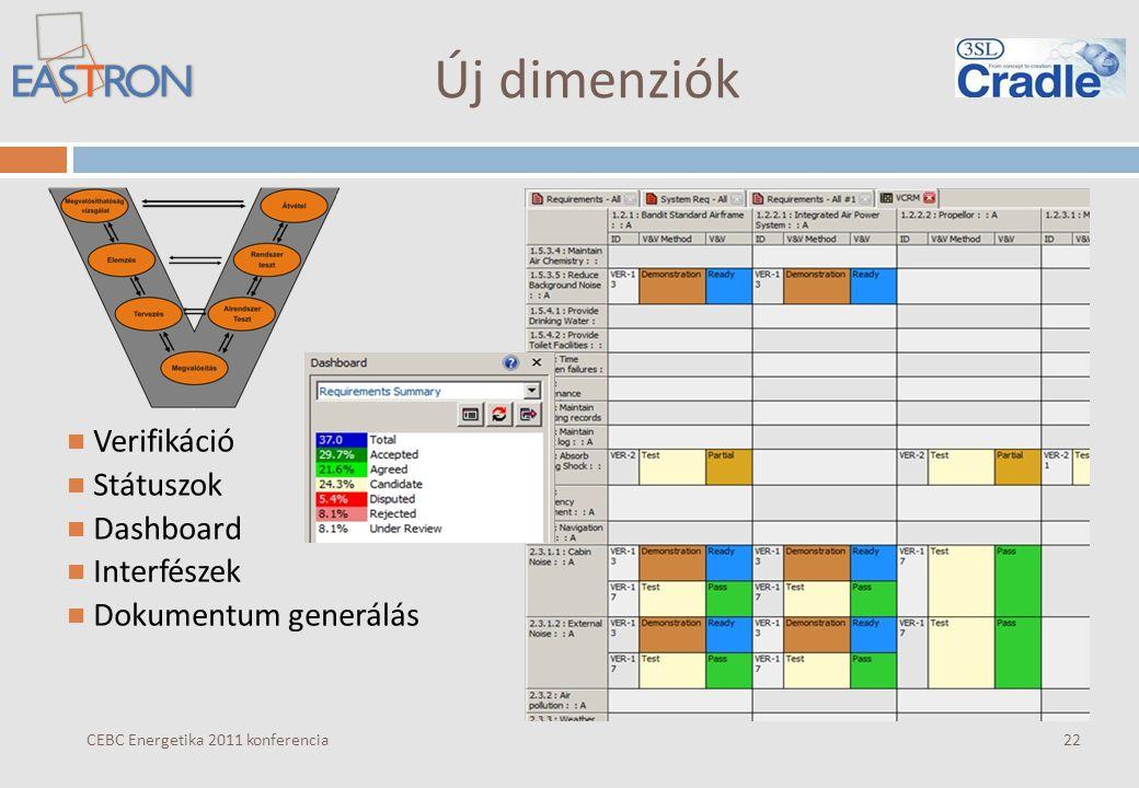 Új dimenziók CEBC Energetika 2011 konferencia Verifikáció Státuszok Dashboard Interfészek Dokumentum generálás 22