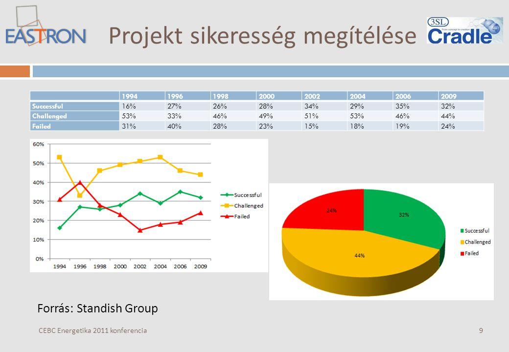 Projekt sikeresség megítélése Forrás: Standish Group 19941996199820002002200420062009 Successful16%27%26%28%34%29%35%32% Challenged53%33%46%49%51%53%46%44% Failed31%40%28%23%15%18%19%24% CEBC Energetika 2011 konferencia9