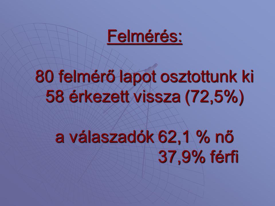 Felmérés: 80 felmérő lapot osztottunk ki 58 érkezett vissza (72,5%) a válaszadók 62,1 % nő 37,9% férfi