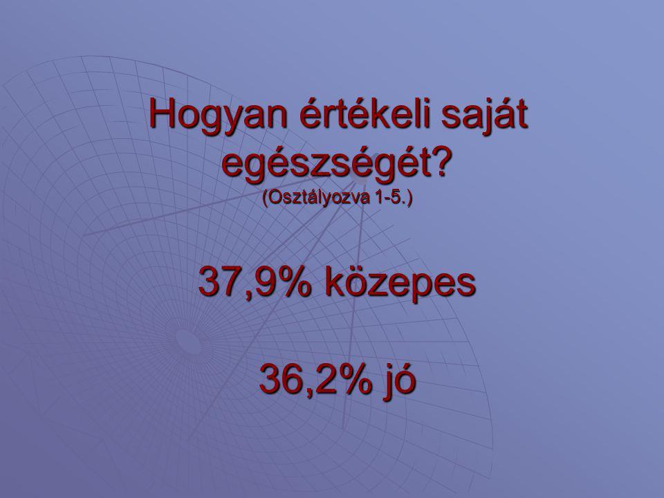 Hogyan értékeli saját egészségét? (Osztályozva 1-5.) 37,9% közepes 36,2% jó