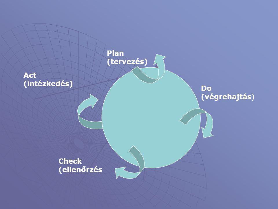 Do (végrehajtás) Plan (tervezés) Check (ellenőrzés Act (intézkedés)