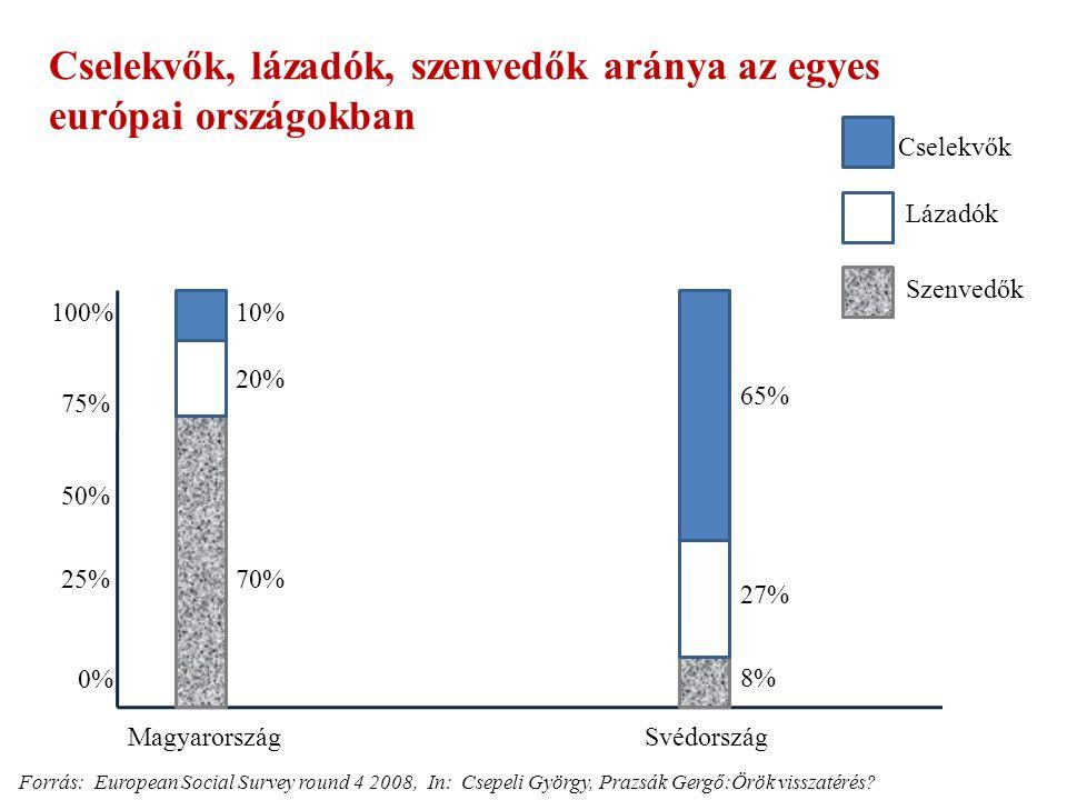 Cselekvők, lázadók, szenvedők aránya az egyes európai országokban 0% 100% Cselekvők Lázadók Szenvedők 50% 25% 75% Magyarország 70% 20% 10% Svédország 8% 27% 65% Forrás: European Social Survey round 4 2008, In: Csepeli György, Prazsák Gergő:Örök visszatérés