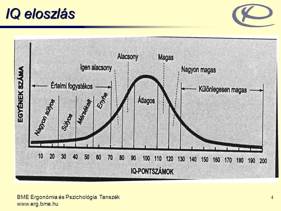 BME Ergonómia és Pszichológia Tanszék www.erg.bme.hu 5 Az intelligencia vizsgálata / Wechsler Verbális skála –Ismeretek –Helyzetek –Számolás –Számismétlés –Összehasonlítás –Szókincs Performációs skála –Rejtjelezés –Képkiegészítés –Mozaikpróba –Képrendezés