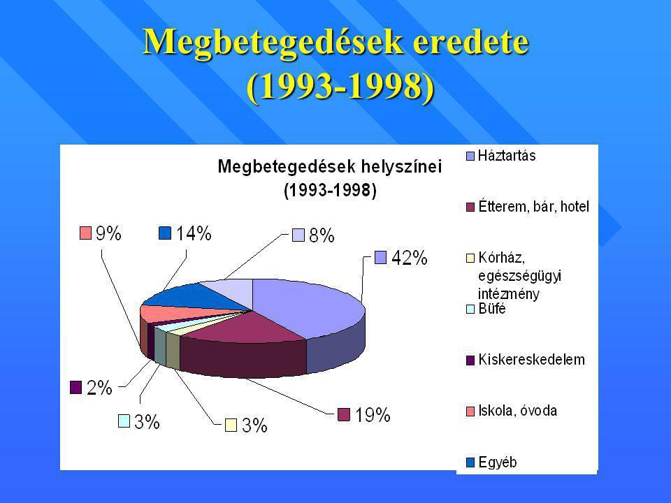 Megbetegedések eredete (1993-1998)