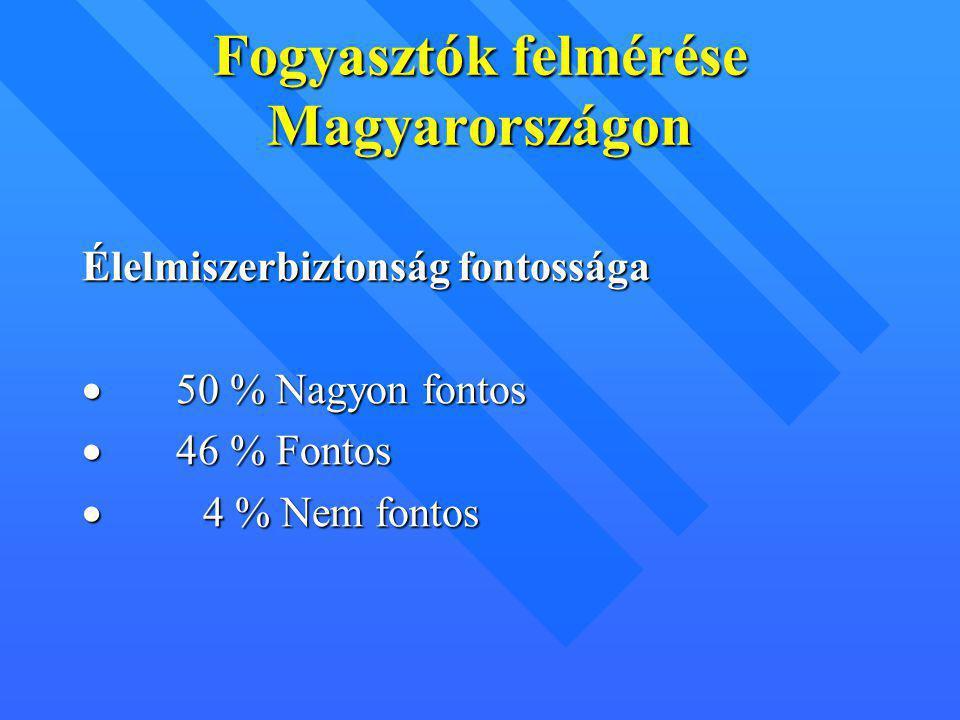 Fogyasztók felmérése Magyarországon Élelmiszerbiztonság fontossága  50 % Nagyon fontos  46 % Fontos  4 % Nem fontos