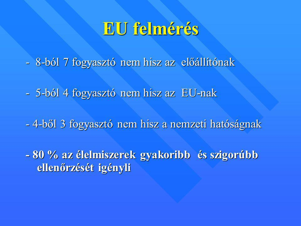 EU felmérés - 8-ból 7 fogyasztó nem hisz az előállítónak - 5-ból 4 fogyasztó nem hisz az EU-nak - 4-ből 3 fogyasztó nem hisz a nemzeti hatóságnak - 80