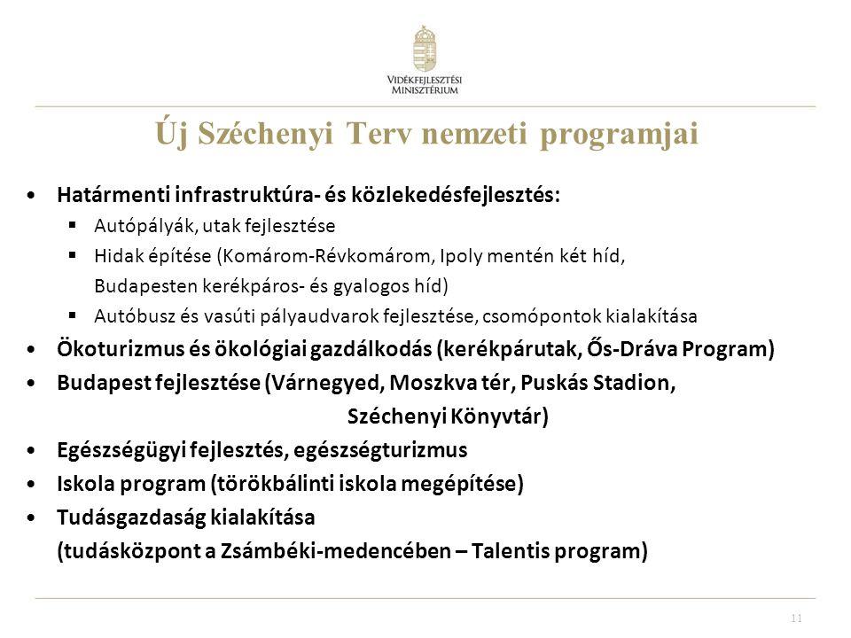 11 Új Széchenyi Terv nemzeti programjai Határmenti infrastruktúra- és közlekedésfejlesztés:  Autópályák, utak fejlesztése  Hidak építése (Komárom-Révkomárom, Ipoly mentén két híd, Budapesten kerékpáros- és gyalogos híd)  Autóbusz és vasúti pályaudvarok fejlesztése, csomópontok kialakítása Ökoturizmus és ökológiai gazdálkodás (kerékpárutak, Ős-Dráva Program) Budapest fejlesztése (Várnegyed, Moszkva tér, Puskás Stadion, Széchenyi Könyvtár) Egészségügyi fejlesztés, egészségturizmus Iskola program (törökbálinti iskola megépítése) Tudásgazdaság kialakítása (tudásközpont a Zsámbéki-medencében – Talentis program)