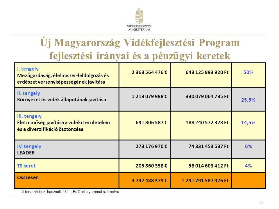 14 Új Magyarország Vidékfejlesztési Program fejlesztési irányai és a pénzügyi keretek I.