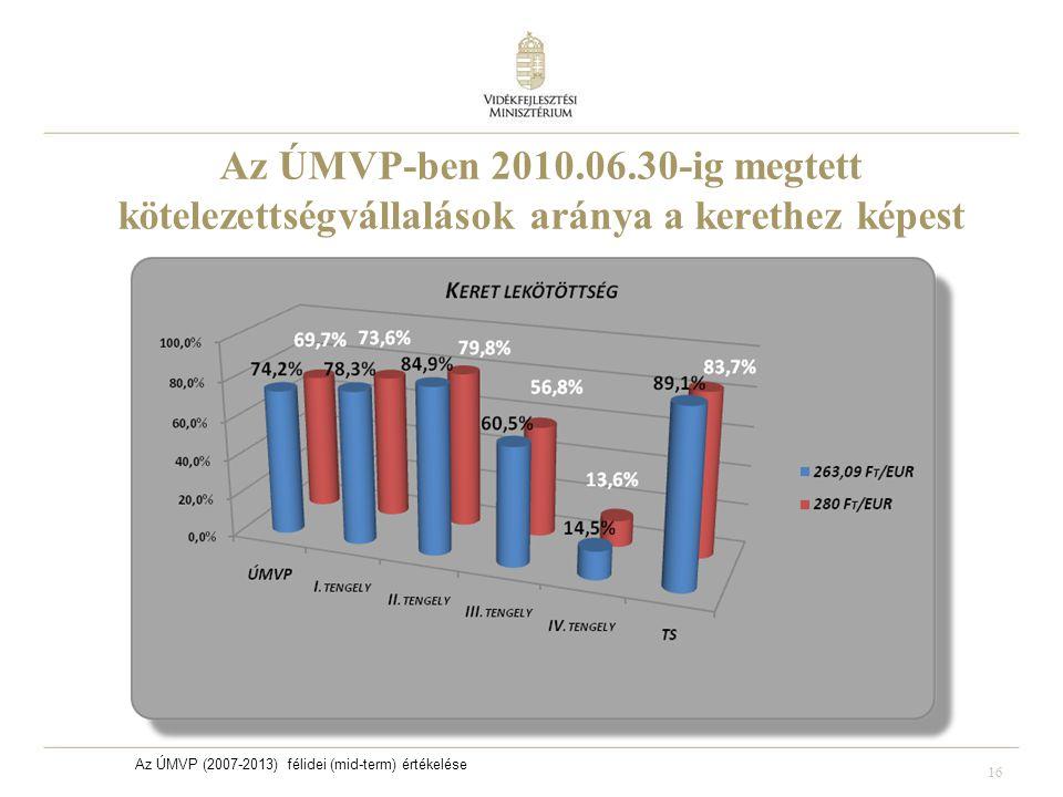 16 Az ÚMVP-ben 2010.06.30-ig megtett kötelezettségvállalások aránya a kerethez képest Az ÚMVP (2007-2013) félidei (mid-term) értékelése