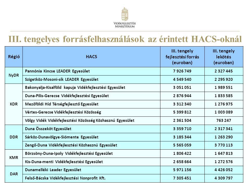 21 III. tengelyes forrásfelhasználások az érintett HACS-oknál RégióHACS III.