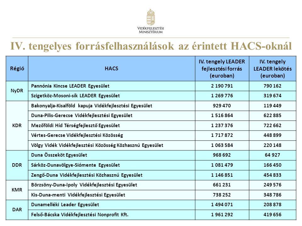 24 IV. tengelyes forrásfelhasználások az érintett HACS-oknál RégióHACS IV.