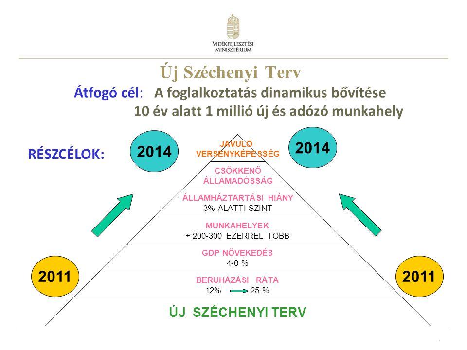 4 Új Széchenyi Terv Rendelkezésre álló forrás: 2007-2013 között 7000 Mrd Ft 2013-ig 2000 Mrd Ft szabad felhasználású uniós támogatás 2011 1100 Mrd Ft új tőke kihelyezése a gazdaságba 93 pályázat meghirdetése Pályázatok benyújtása: 2011.