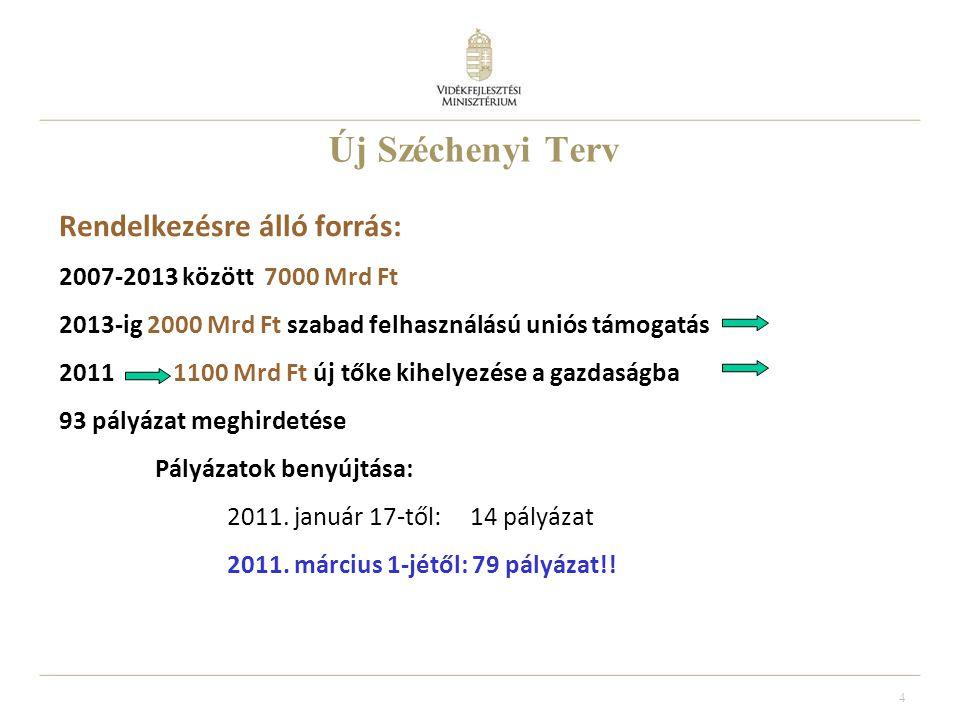 5 Új Széchenyi Terv kiemelt prioritásai Zöldgazdaság-fejlesztés – Megújuló Magyarország Vállalkozásfejlesztés – Üzleti környezetfejlesztés Foglalkoztatási program Egészségipar – Gyógyító Magyarország Közlekedés-fejlesztés + Kiemelt közlekedés-fejlesztés Tudomány – Innováció Lakásépítés - Otthonteremtés 120,5 Mrd Ft 173,13 Mrd Ft 67,30 Mrd Ft 31,12 Mrd Ft 78,94 Mrd Ft 562,73 Mrd Ft 72,67 Mrd Ft