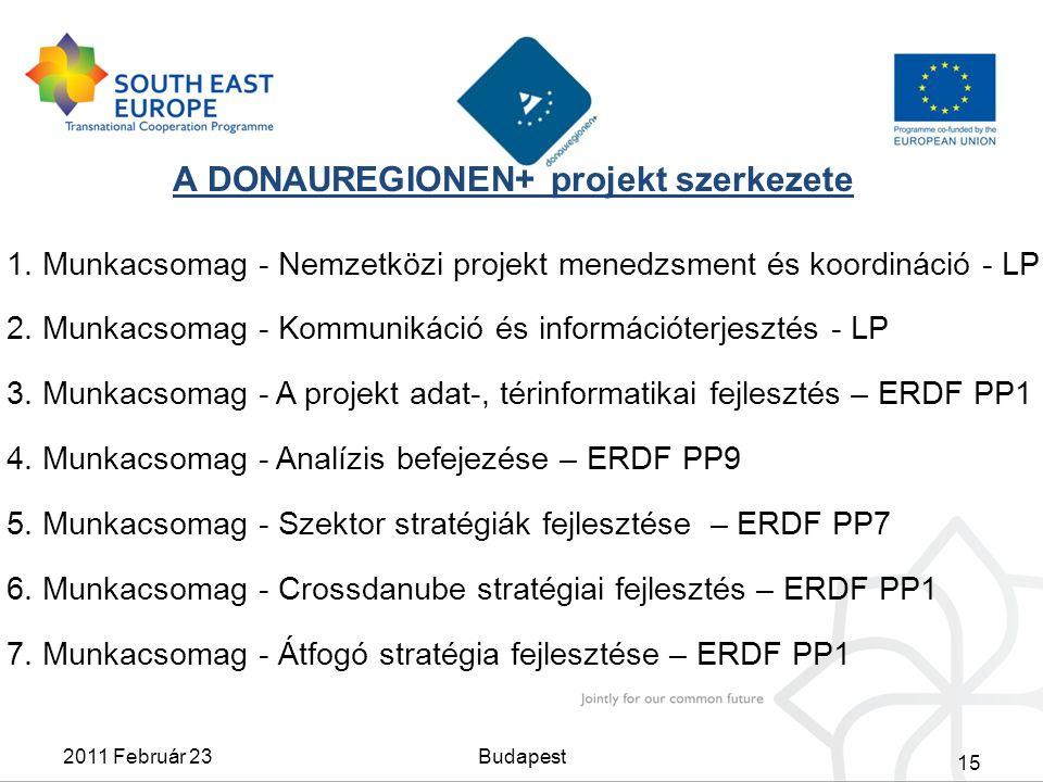 A DONAUREGIONEN+ projekt szerkezete 1. Munkacsomag - Nemzetközi projekt menedzsment és koordináció - LP 2. Munkacsomag - Kommunikáció és információter