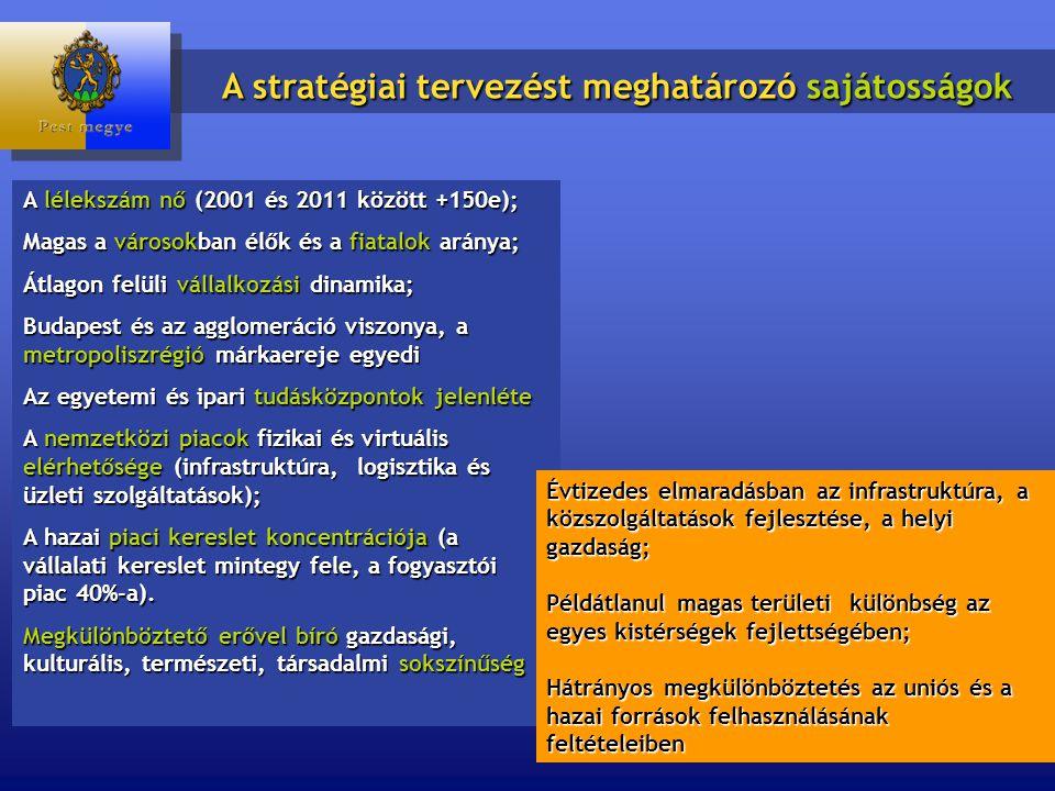 A lélekszám nő (2001 és 2011 között +150e); Magas a városokban élők és a fiatalok aránya; Átlagon felüli vállalkozási dinamika; Budapest és az agglomeráció viszonya, a metropoliszrégió márkaereje egyedi Az egyetemi és ipari tudásközpontok jelenléte A nemzetközi piacok fizikai és virtuális elérhetősége (infrastruktúra, logisztika és üzleti szolgáltatások); A hazai piaci kereslet koncentrációja (a vállalati kereslet mintegy fele, a fogyasztói piac 40%-a).
