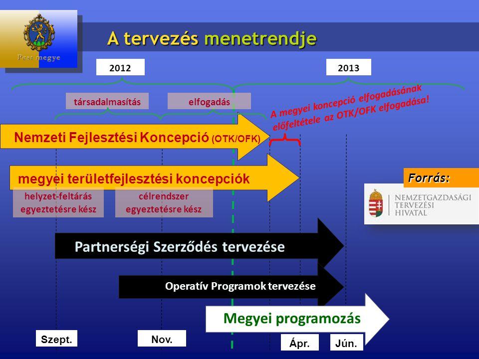 társadalmasítás Partnerségi Szerződés tervezése Operatív Programok tervezése megyei területfejlesztési koncepciók A megyei koncepció elfogadásának előfeltétele az OTK/OFK elfogadása.
