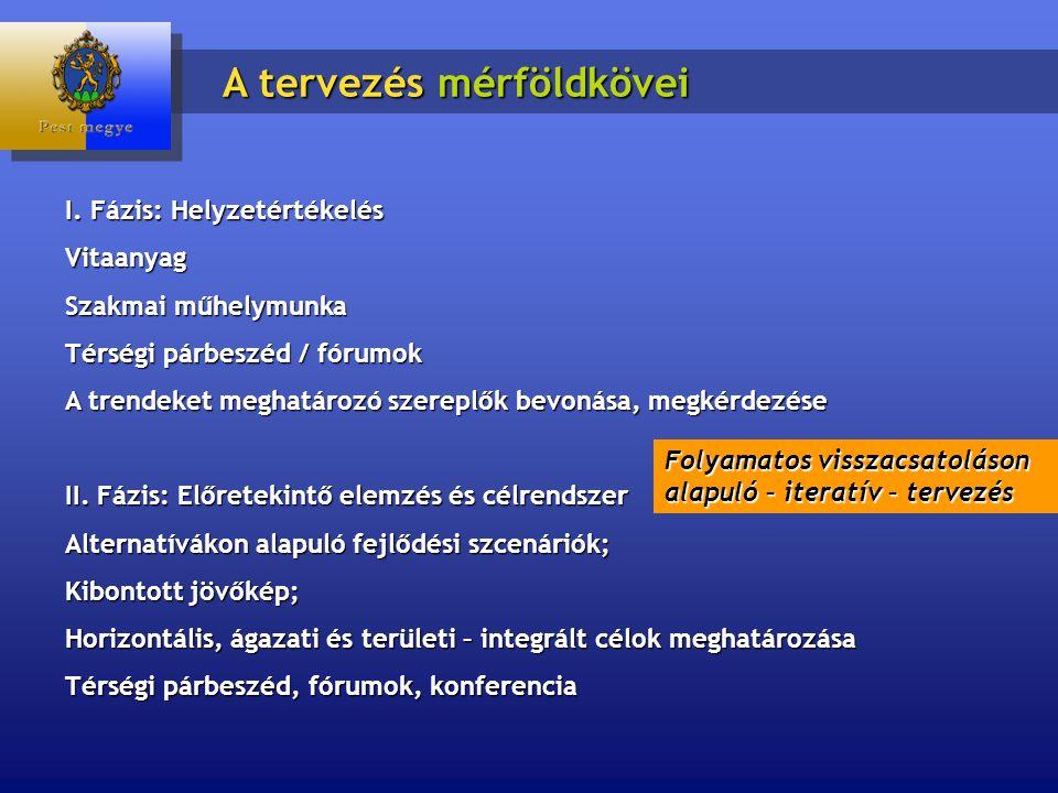 I. Fázis: Helyzetértékelés Vitaanyag Szakmai műhelymunka Térségi párbeszéd / fórumok A trendeket meghatározó szereplők bevonása, megkérdezése II. Fázi