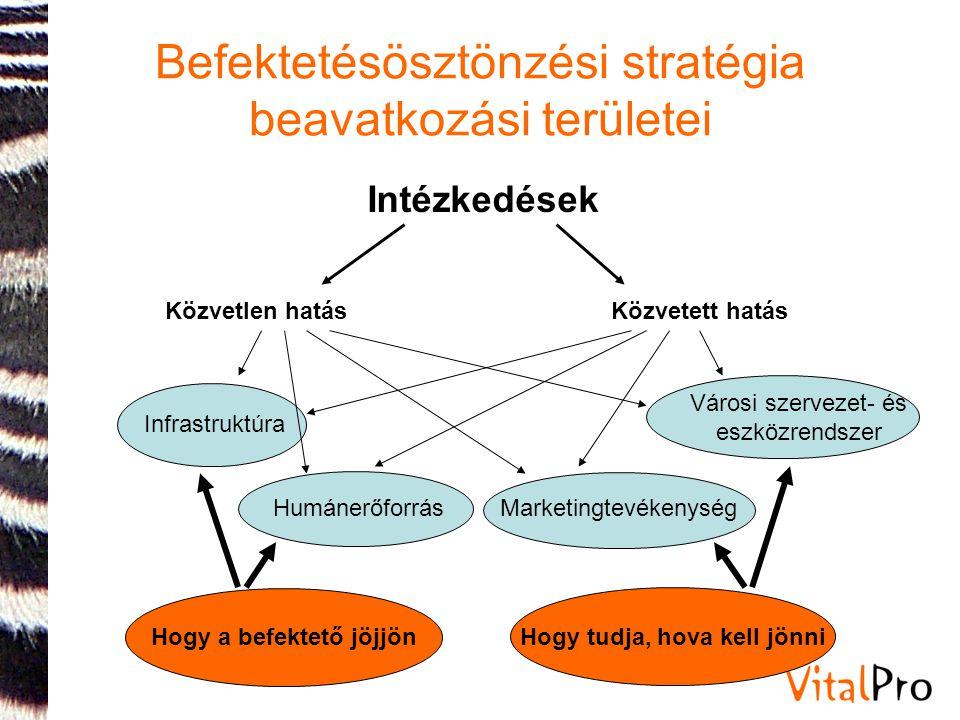 Befektetésösztönzési stratégia beavatkozási területei Közvetlen hatásKözvetett hatás Infrastruktúra Városi szervezet- és eszközrendszer Intézkedések HumánerőforrásMarketingtevékenység Hogy a befektető jöjjön Hogy tudja, hova kell jönni