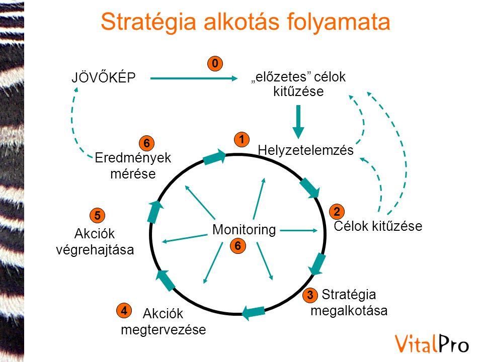 """Stratégia alkotás folyamata """"előzetes célok kitűzése JÖVŐKÉP Helyzetelemzés Célok kitűzése Stratégia megalkotása Akciók megtervezése Akciók végrehajtása Eredmények mérése 0 1 2 3 4 5 6 Monitoring 6"""