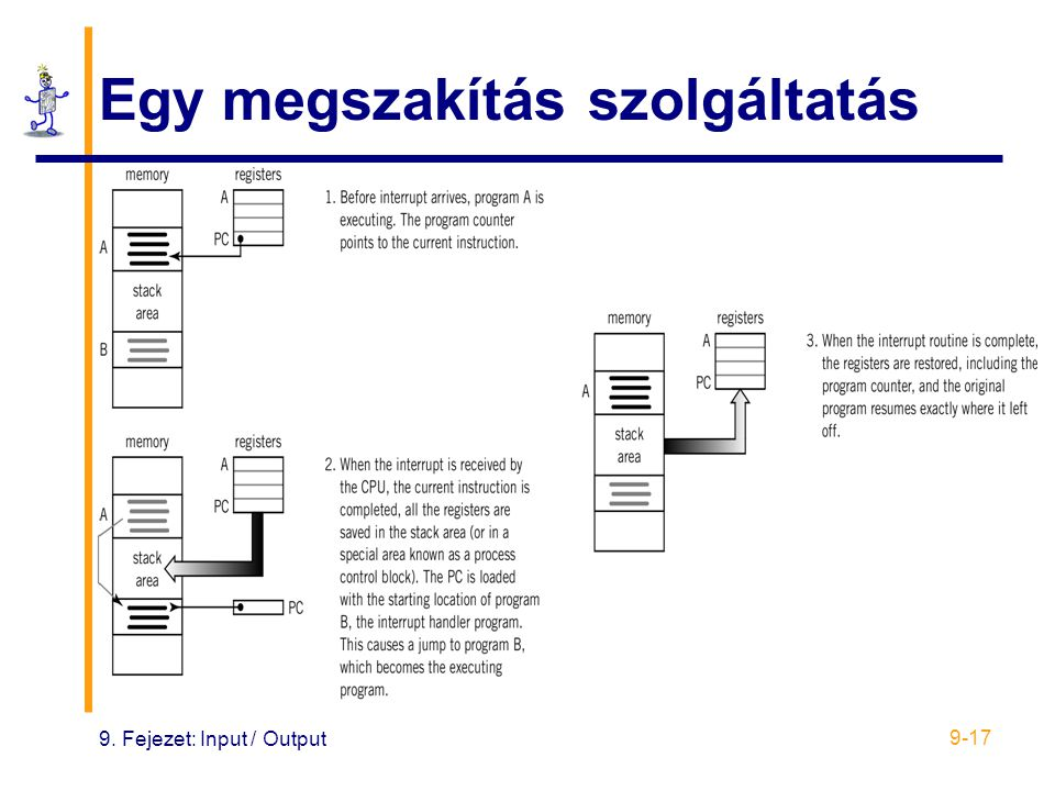 9. Fejezet: Input / Output 9-17 Egy megszakítás szolgáltatás