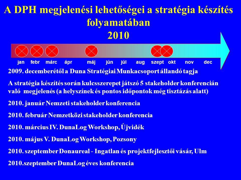 A DPH megjelenési lehetőségei a stratégia készítés folyamatában 2010 janfebrmárcáprmájjúnszeptoktnovdecaugjúl 2009. decemberétől a Duna Stratégiai Mun