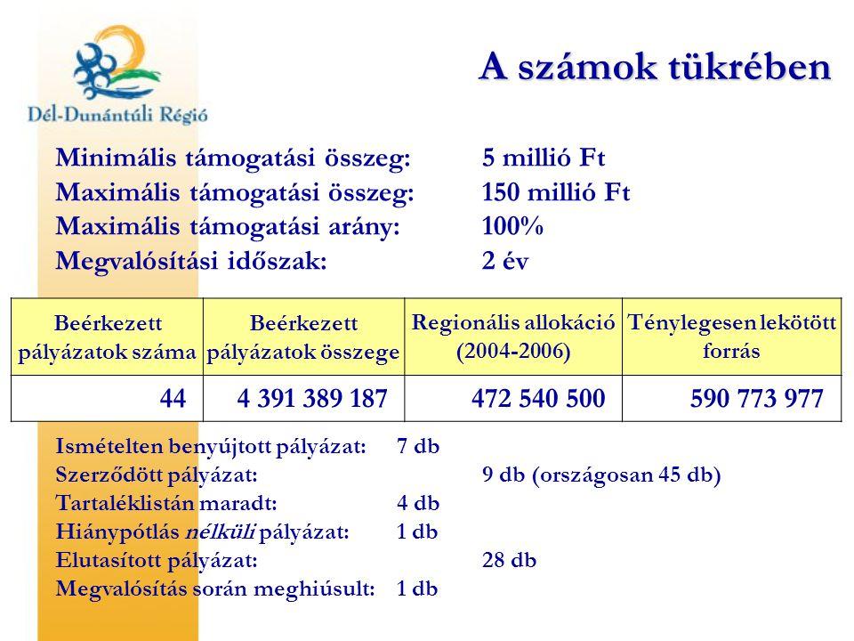 Beérkezett pályázatok száma Beérkezett pályázatok összege Regionális allokáció (2004-2006) Ténylegesen lekötött forrás 444 391 389 187472 540 500590 7
