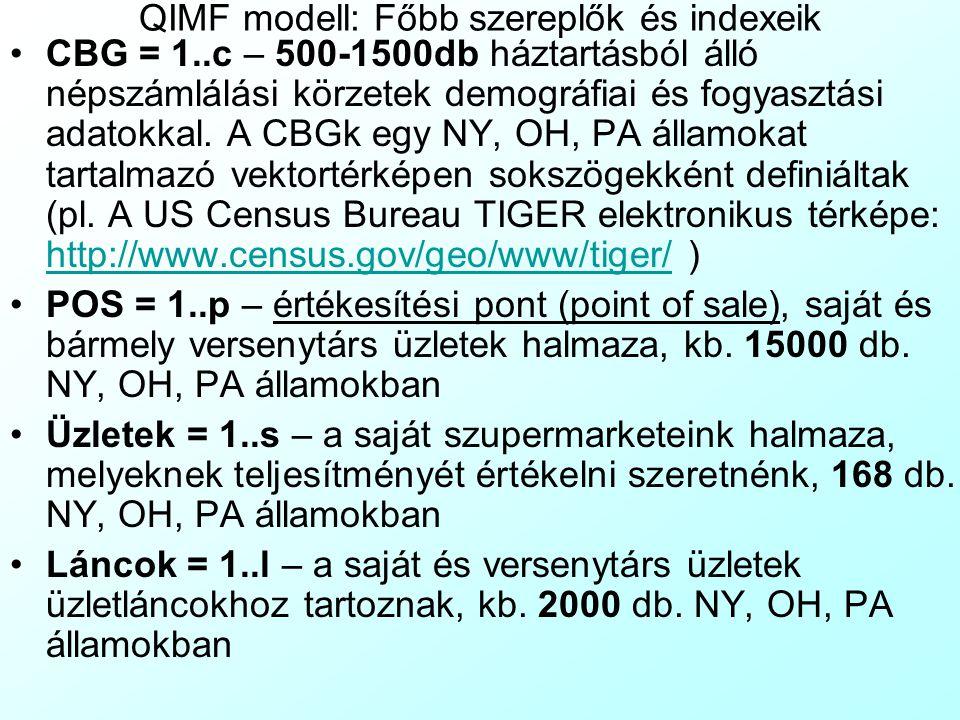 QIMF modell: Célok Értékelni szeretnénk: Az egyes üzletek teljesítményét: sok vagy kevés az, amit eladnak.